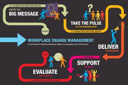 ManagingChange